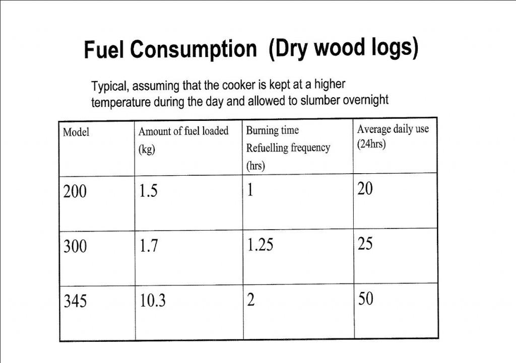 Rayburn Dry Logs Fuel